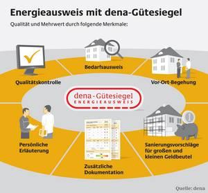 Energieausweis mit dena-Gütesiegel